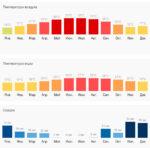 Климат и погода в Анталии по месяцам
