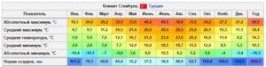 Климат Стамбула - Погода в Стамбуле по месяцам